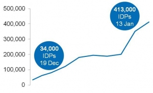 Numbers fleeing the violence have spiked in recent days. Source: UNOCHA