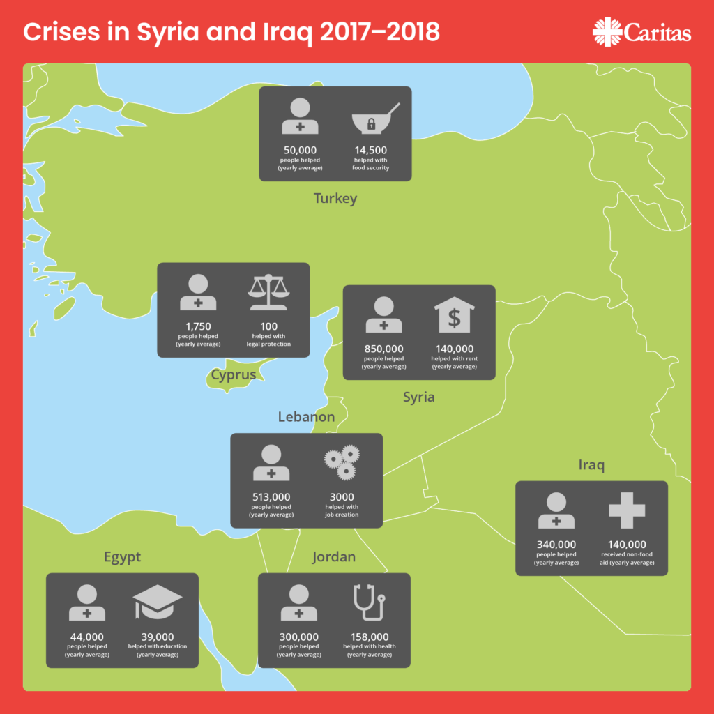 See how Caritas has been helping in Syria, Iraq and neighbouring countries.